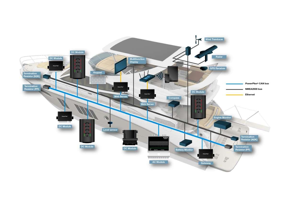 PowerPlex for boats | E-T-A